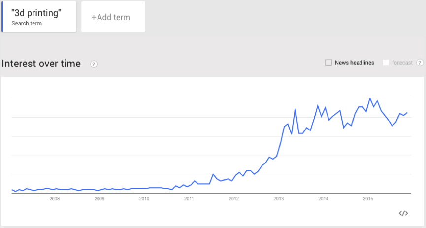 3d printing search popularity graph google trends